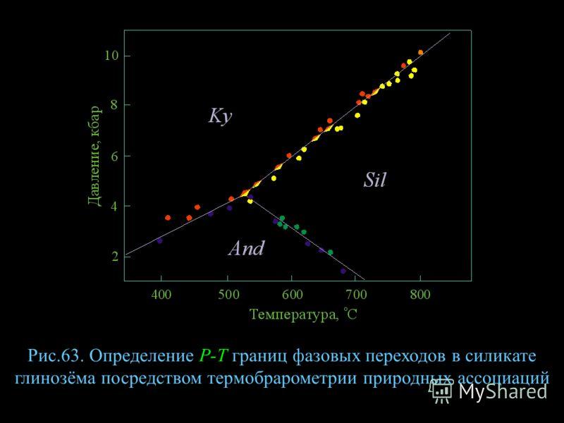 Рис.63. Определение Р-Т границ фазовых переходов в силикате глинозёма посредством термобрарометрии природных ассоциаций