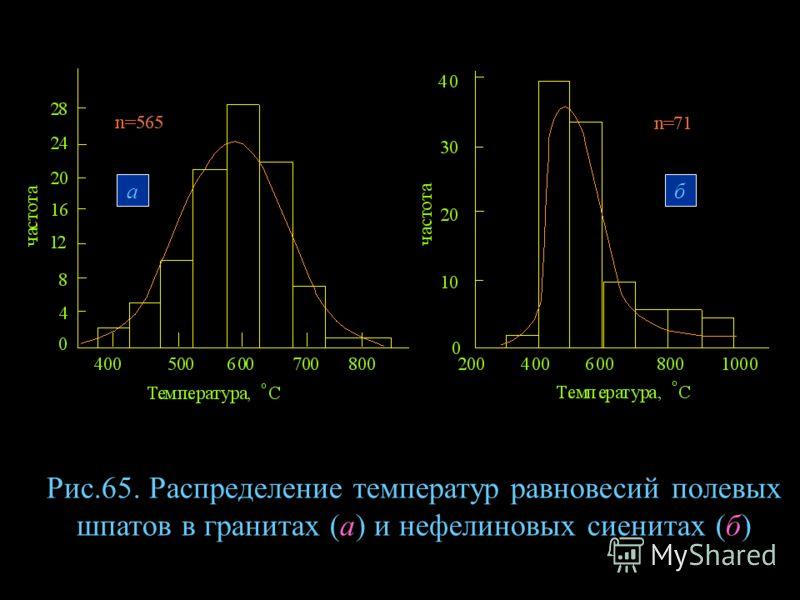Рис.65. Распределение температур равновесий полевых шпатов в гранитах (а) и нефелиновых сиенитах (б) аб