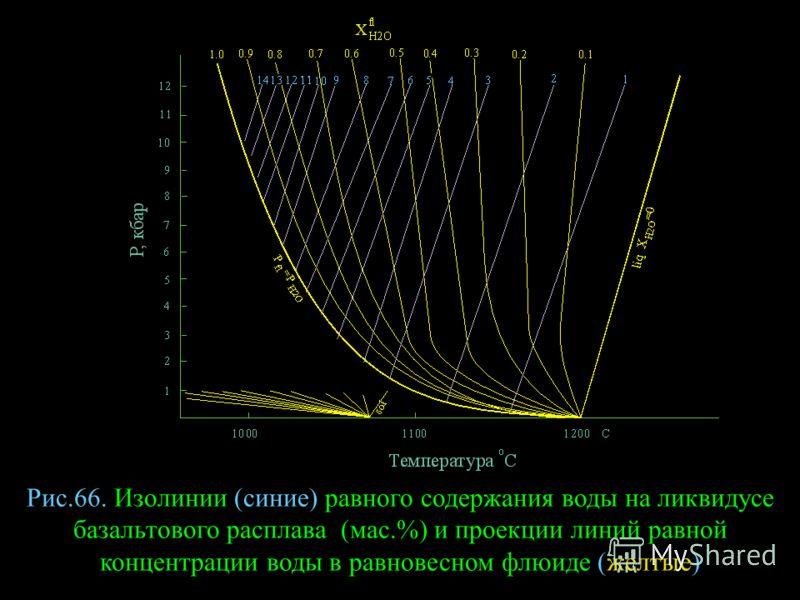 Рис.66. Изолинии (синие) равного содержания воды на ликвидусе базальтового расплава (мас.%) и проекции линий равной концентрации воды в равновесном флюиде (желтые)
