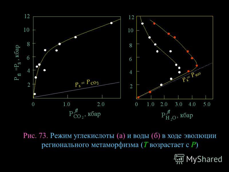Рис. 73. Режим углекислоты (а) и воды (б) в ходе эволюции регионального метаморфизма (Т возрастает с Р)
