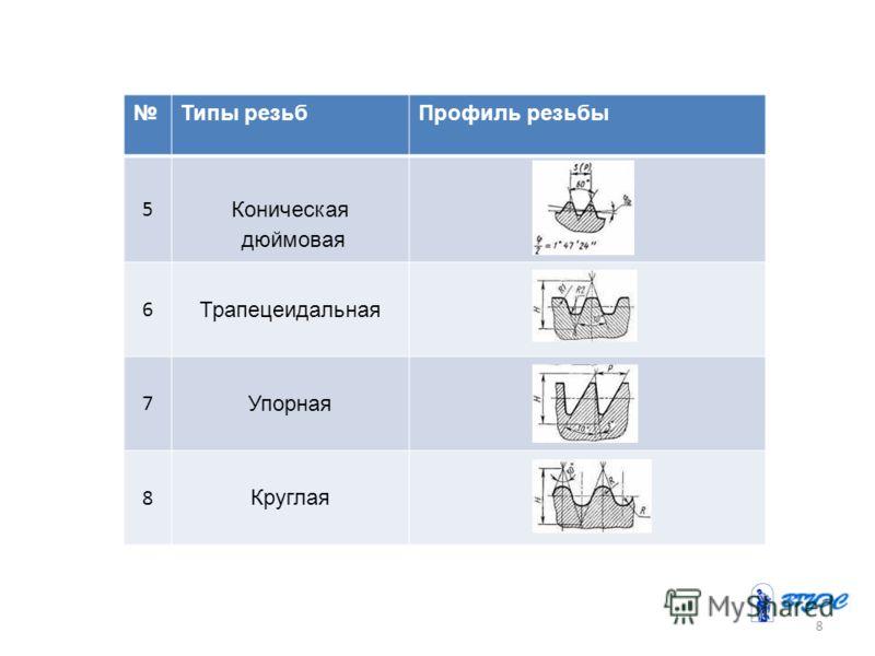 Типы резьбПрофиль резьбы 5 Коническая дюймовая 6 Трапецеидальная 7 Упорная 8 Круглая 8