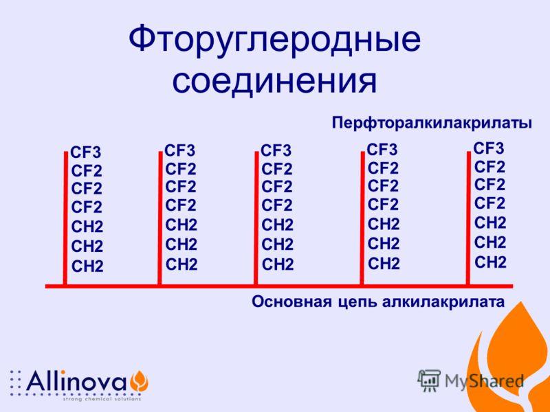Фторуглеродные соединения Основная цепь алкилакрилата Перфторалкилакрилаты CF2 CF3 CH2 CF2 CF3 CH2 CF2 CF3 CH2 CF2 CF3 CH2 CF2 CF3 CH2