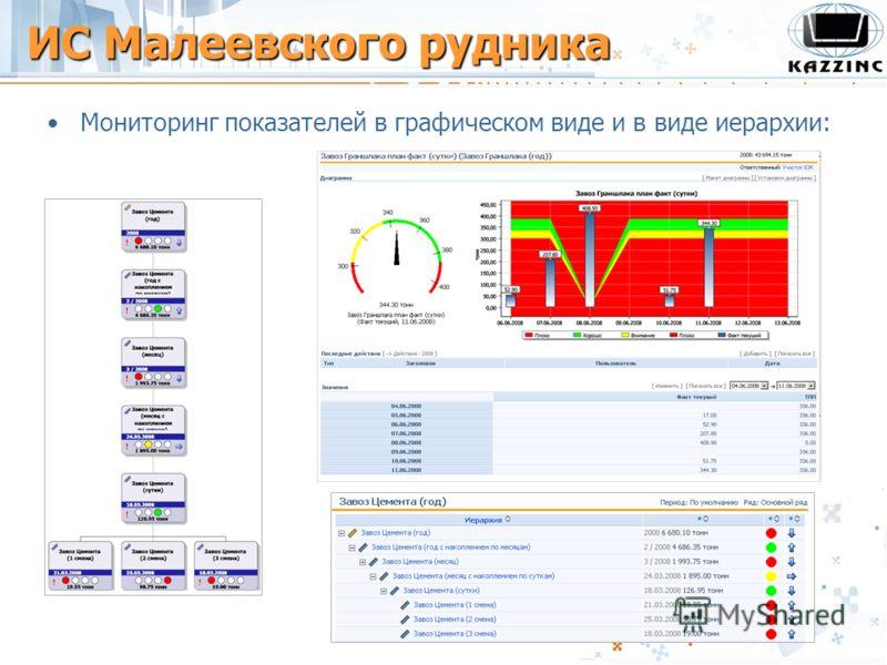 Мониторинг показателей в графическом виде и в виде иерархии: ИС Малеевского рудника