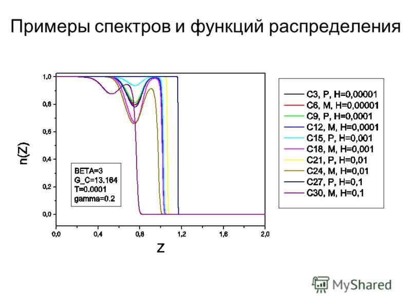 Примеры спектров и функций распределения
