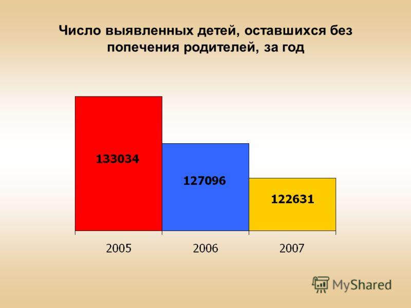 Число выявленных детей, оставшихся без попечения родителей, за год