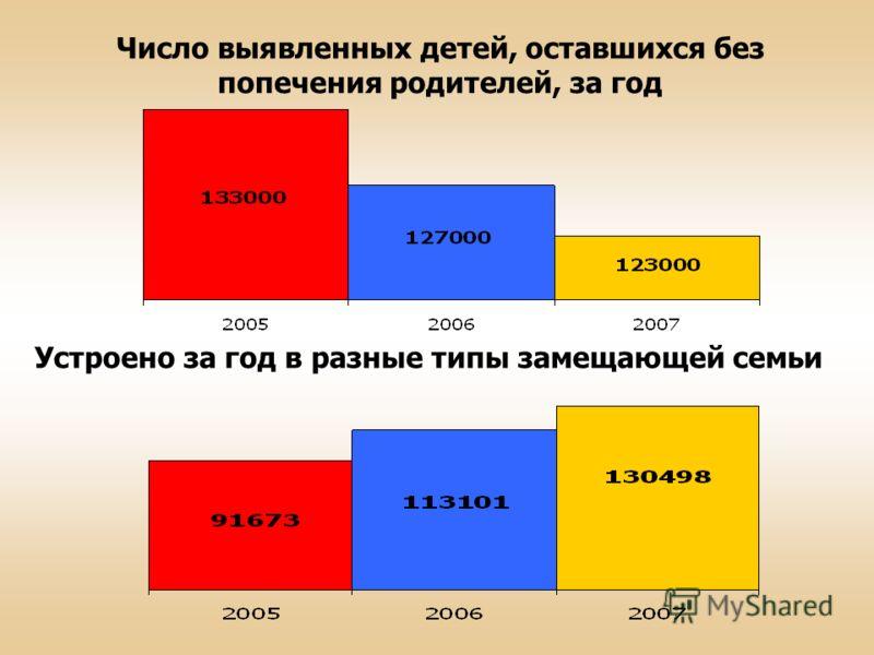Число выявленных детей, оставшихся без попечения родителей, за год Устроено за год в разные типы замещающей семьи
