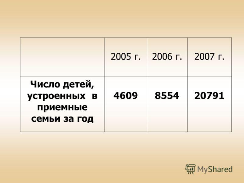 2005 г.2006 г.2007 г. Число детей, устроенных в приемные семьи за год 4609855420791