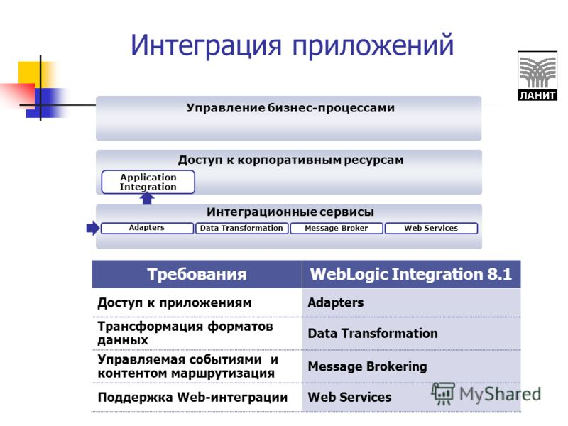 Интеграционные сервисы Доступ к корпоративным ресурсам Управление бизнес-процессами Message BrokerData TransformationWeb Services Adapters Application Integration Интеграция приложений ТребованияWebLogic Integration 8.1 Доступ к приложениямAdapters Т