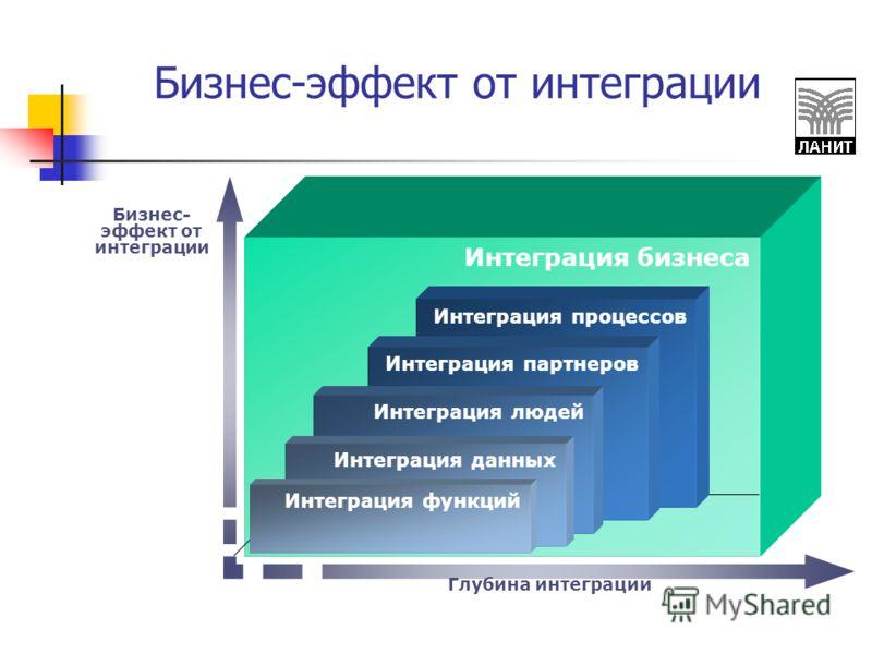 Бизнес-эффект от интеграции Интеграция бизнеса Глубина интеграции Бизнес- эффект от интеграции Интеграция процессов Интеграция партнеров Интеграция людей Интеграция данных Интеграция функций