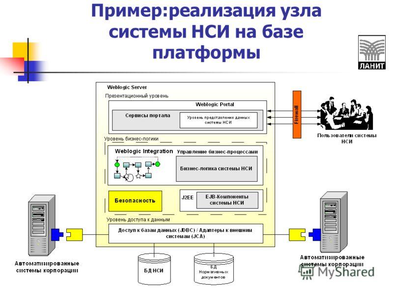 Пример:реализация узла системы НСИ на базе платформы