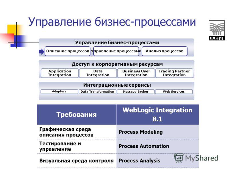 Управление бизнес-процессами Требования WebLogic Integration 8.1 Графическая среда описания процессов Process Modeling Тестирование и управление Process Automation Визуальная среда контроляProcess Analysis Интеграционные сервисы Доступ к корпоративны
