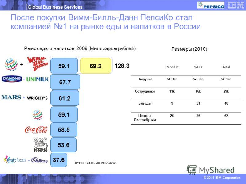 Global Business Services © 2011 IBM Corporation После покупки Вимм-Билль-Данн ПепсиКо стал компанией 1 на рынке еды и напитков в России Рынок еды и напитков, 2009 (Миллиарды рублей) Размеры (2010) 67.7 61.2 59.1 53.6 37.6 58.5 59.169.2 128.3 Источник