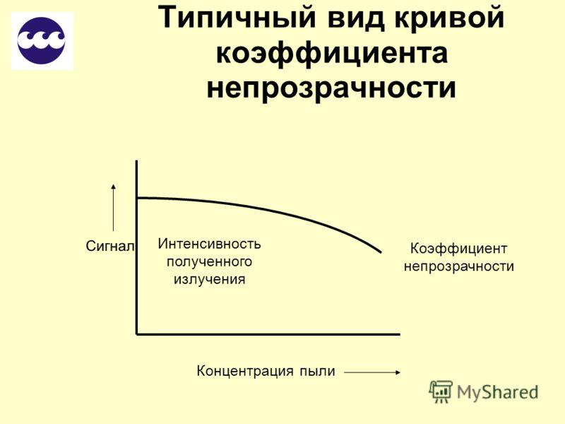 Коэффициент непрозрачности ПриёмникИсточник