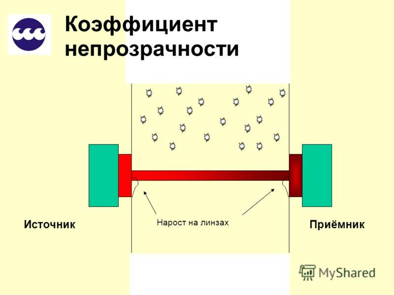 Типичный вид кривой коэффициента непрозрачности Коэффициент непрозрачности Интенсивность полученного излучения Концентрация пыли Сигнал