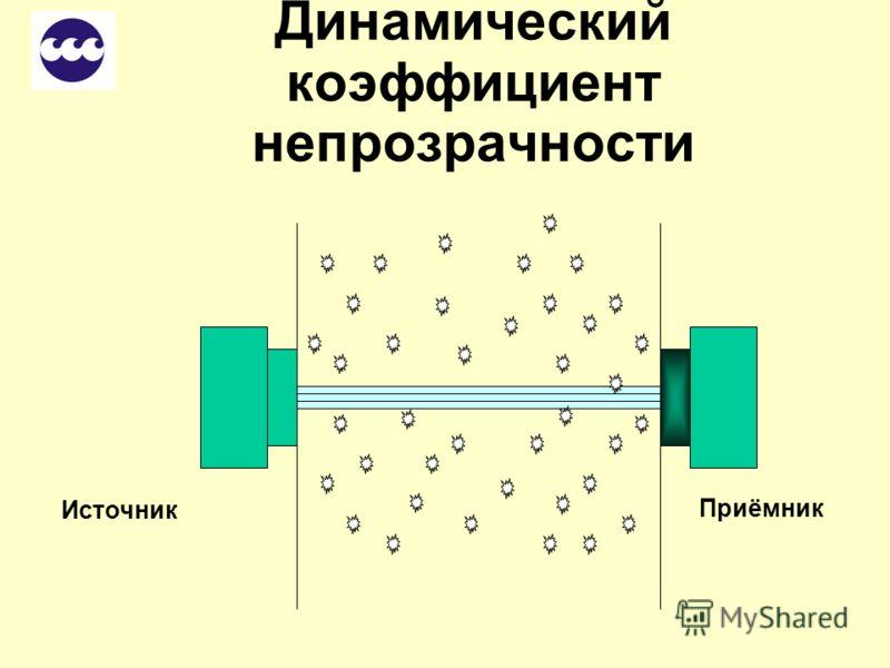 Динамический коэффициент непрозрачности Динамическая непрозрачность – это мерцание света при прохождении частицы Чем больше частиц проходит через световой луч, тем больше вариация (мерцание света) Нулевой уровень определён, поэтому нет необходимости