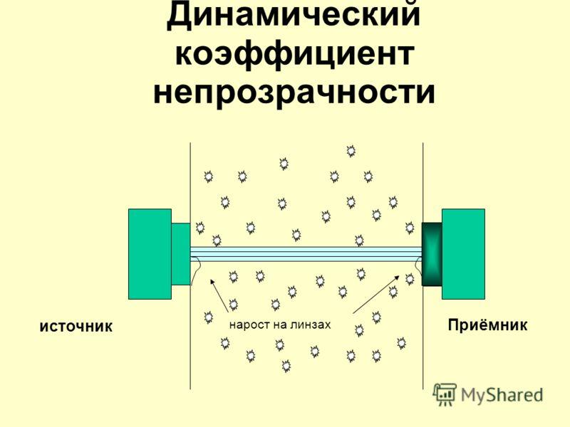 Кривая динамического коэффициента непрозрачности Зависимость мерцания Коэффициент непрозрачност и Концентрация пыли Сигнал