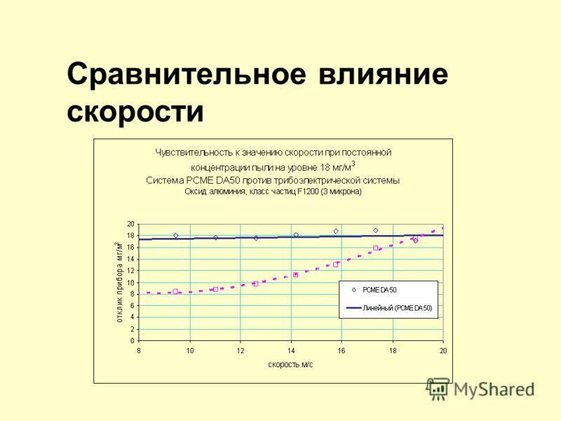 Влияние изменения скорости Сравнение электродинамической и трибоэлектрической технологии Трибоэлектрическая технология Чувствительность к скорости – связь не определена Воздушное состояние: Сигнал пропорционален квадрату скорости Результаты PCME: Пре