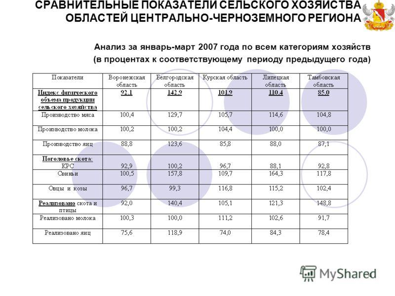 4 Анализ за январь-март 2007 года по всем категориям хозяйств (в процентах к соответствующему периоду предыдущего года) СРАВНИТЕЛЬНЫЕ ПОКАЗАТЕЛИ СЕЛЬСКОГО ХОЗЯЙСТВА ОБЛАСТЕЙ ЦЕНТРАЛЬНО-ЧЕРНОЗЕМНОГО РЕГИОНА