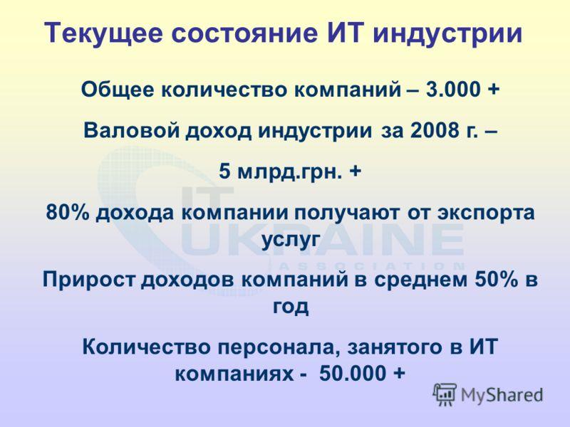 Общее количество компаний – 3.000 + Валовой доход индустрии за 2008 г. – 5 млрд.грн. + 80% дохода компании получают от экспорта услуг Прирост доходов компаний в среднем 50% в год Количество персонала, занятого в ИТ компаниях - 50.000 + Текущее состоя