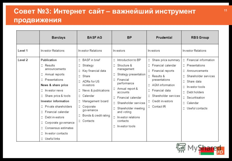 11 Совет 3: Интернет сайт – важнейший инструмент продвижения BarclaysBASF AGBPPrudentialRBS Group Level 1Investor Relations Investors Investor Relations Level 2Publication Results announcements Annual reports Presentations News & share price Investor