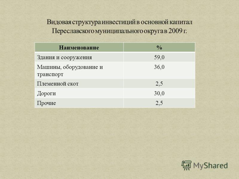 Наименование% Здания и сооружения59,0 Машины, оборудование и транспорт 36,0 Племенной скот2,5 Дороги30,0 Прочие2,5