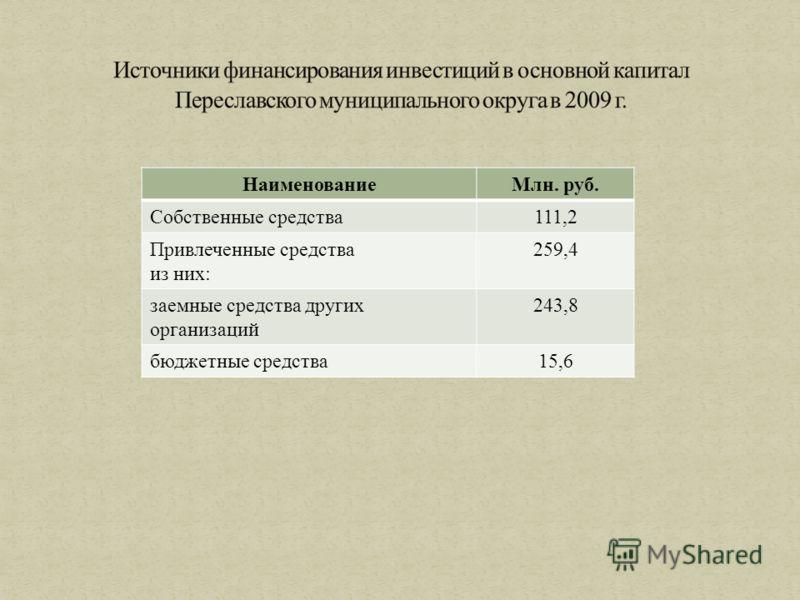 НаименованиеМлн. руб. Собственные средства111,2 Привлеченные средства из них: 259,4 заемные средства других организаций 243,8 бюджетные средства15,6