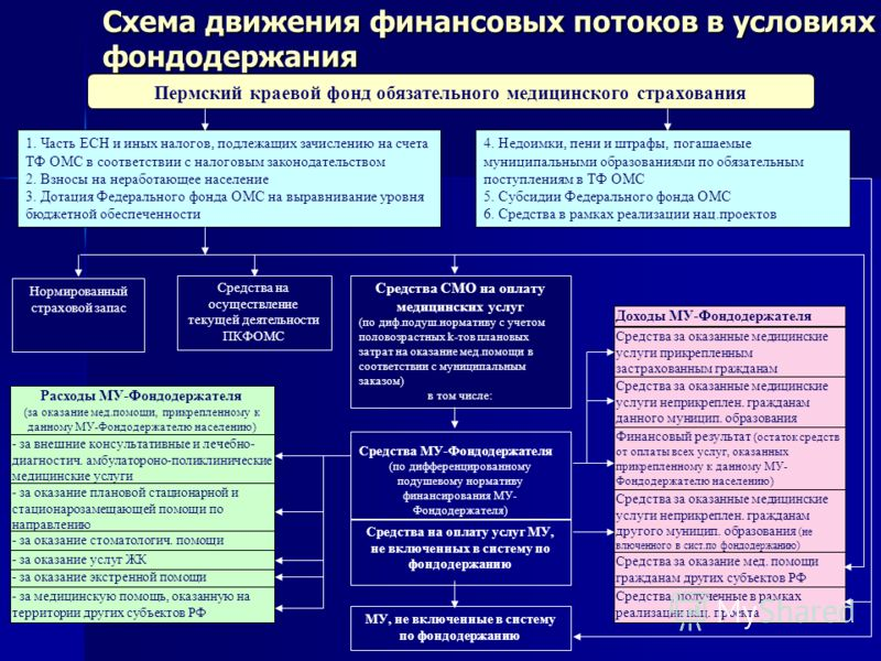 Схема движения финансовых потоков в условиях фондодержания Пермский краевой фонд обязательного медицинского страхования 1. Часть ЕСН и иных налогов, подлежащих зачислению на счета ТФ ОМС в соответствии с налоговым законодательством 2. Взносы на нераб