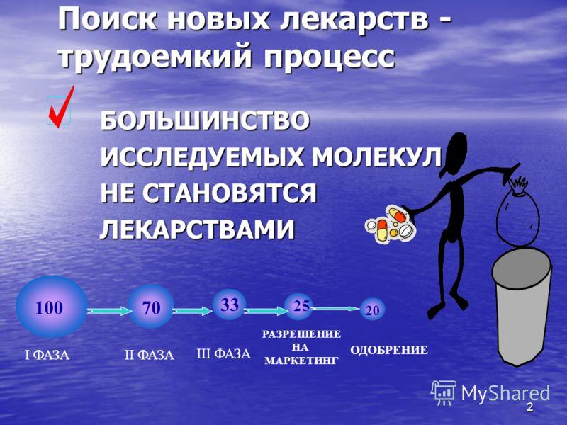 2 Поиск новых лекарств - трудоемкий процесс БОЛЬШИНСТВО БОЛЬШИНСТВО ИССЛЕДУЕМЫХ МОЛЕКУЛ ИССЛЕДУЕМЫХ МОЛЕКУЛ НЕ СТАНОВЯТСЯ НЕ СТАНОВЯТСЯ ЛЕКАРСТВАМИ ЛЕКАРСТВАМИ 10070 33 25 20 I ФАЗАII ФАЗА III ФАЗА РАЗРЕШЕНИЕ НА МАРКЕТИНГ ОДОБРЕНИЕ