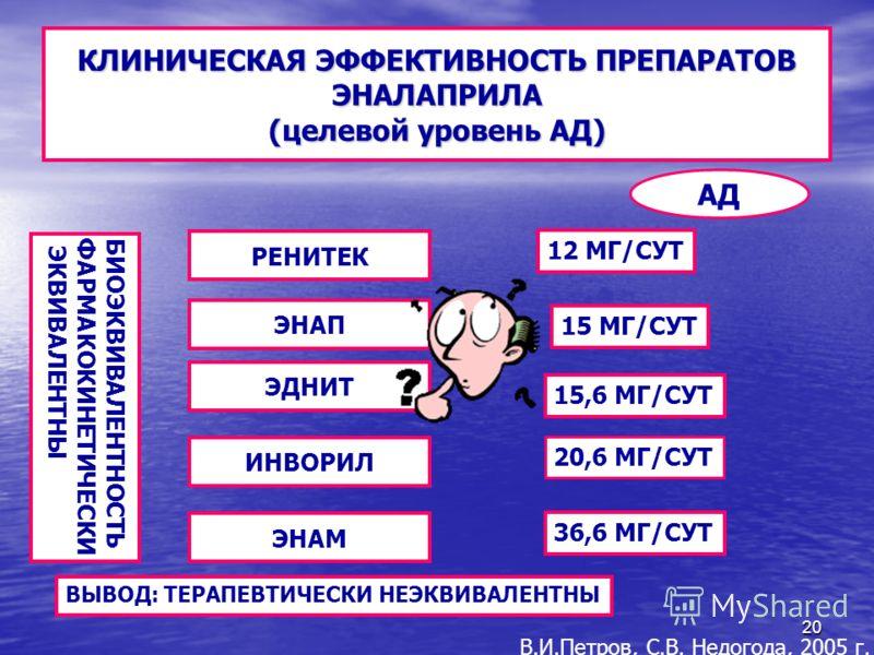 20 КЛИНИЧЕСКАЯ ЭФФЕКТИВНОСТЬ ПРЕПАРАТОВ ЭНАЛАПРИЛА (целевой уровень АД) БИОЭКВИВАЛЕНТНОСТЬФАРМАКОКИНЕТИЧЕСКИ ЭКВИВАЛЕНТНЫ РЕНИТЕК ЭНАП ЭДНИТ ИНВОРИЛ ЭНАМ АД 12 МГ/СУТ 15 МГ/СУТ 15,6 МГ/СУТ 20,6 МГ/СУТ 36,6 МГ/СУТ ВЫВОД: ТЕРАПЕВТИЧЕСКИ НЕЭКВИВАЛЕНТНЫ