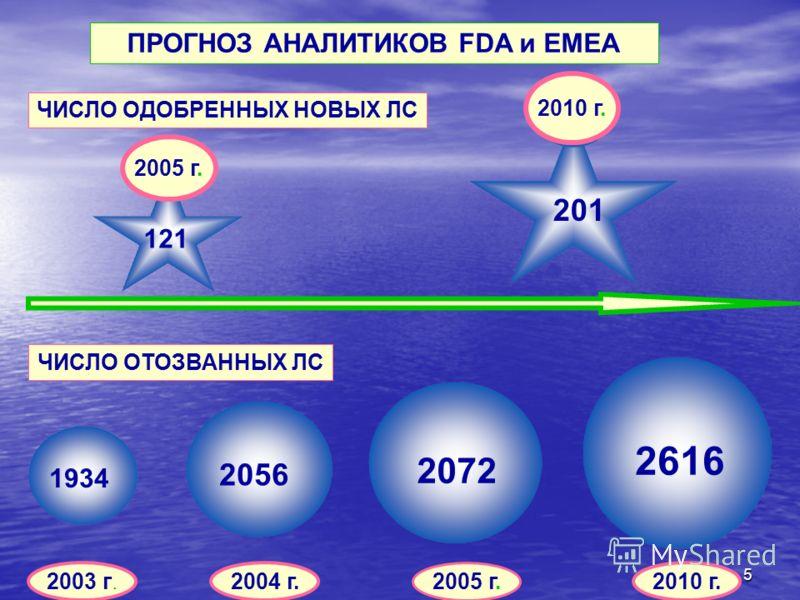 5 ПРОГНОЗ АНАЛИТИКОВ FDA и EMEA ЧИСЛО ОДОБРЕННЫХ НОВЫХ ЛС 2005 г. 2010 г. 121 201 ЧИСЛО ОТОЗВАННЫХ ЛС 2003 г.2004 г. 2005 г. 2010 г. 1934 2056 2072 2616