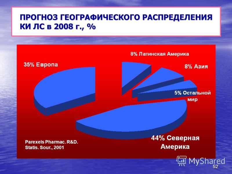 52 ПРОГНОЗ ГЕОГРАФИЧЕСКОГО РАСПРЕДЕЛЕНИЯ КИ ЛС в 2008 г., % Parexels Pharmac. R&D. Statis. Sour., 2001