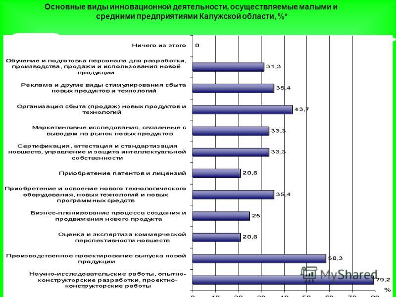 Основные виды инновационной деятельности, осуществляемые малыми и средними предприятиями Калужской области, %*