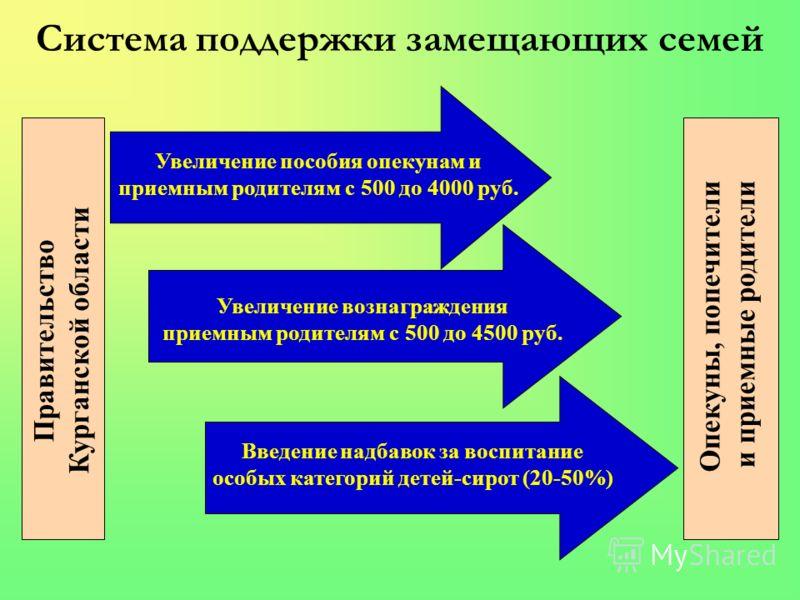 Система поддержки замещающих семей Увеличение пособия опекунам и приемным родителям с 500 до 4000 руб. Увеличение вознаграждения приемным родителям с 500 до 4500 руб. Введение надбавок за воспитание особых категорий детей-сирот (20-50%) Правительство