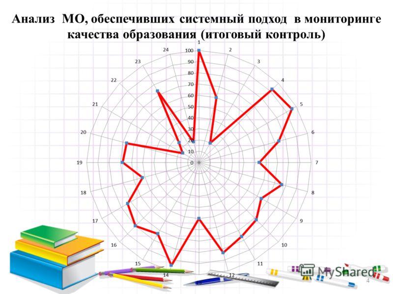 4 Анализ МО, обеспечивших системный подход в мониторинге качества образования (итоговый контроль)