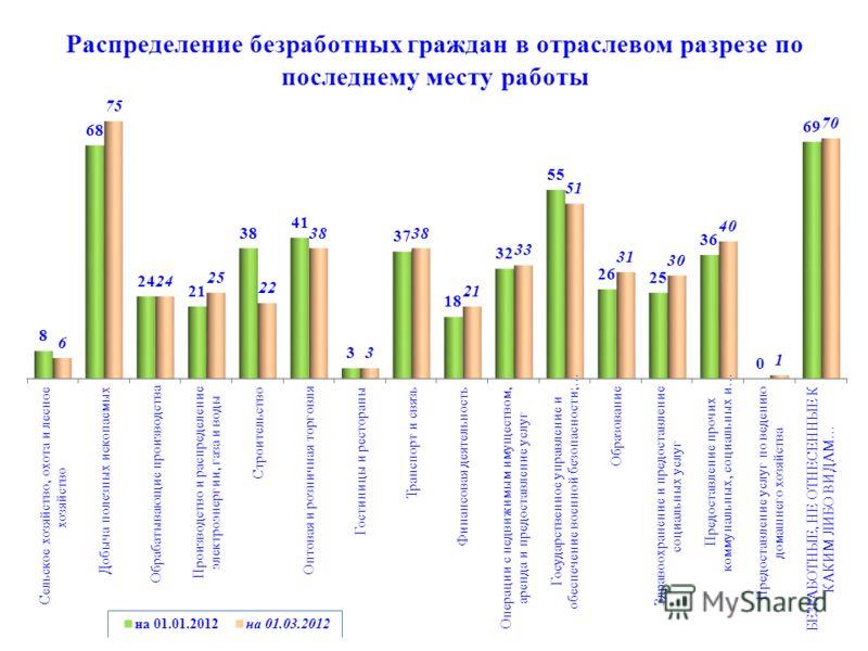 Распределение безработных граждан в отраслевом разрезе по последнему месту работы