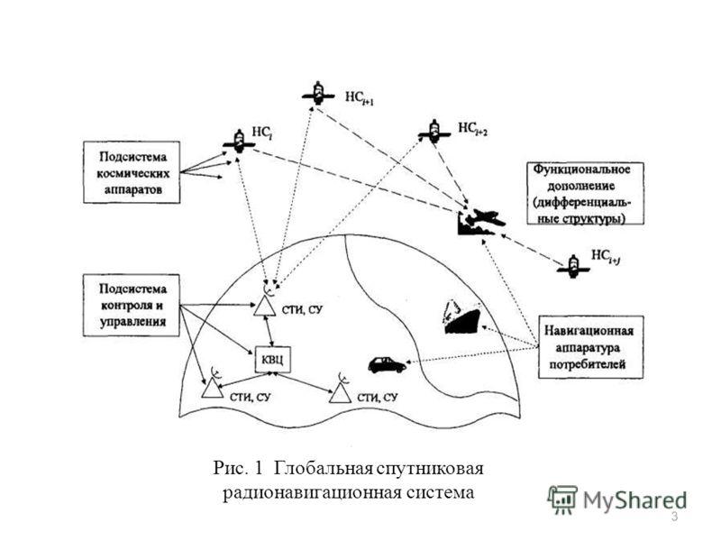 Рис. 1 Глобальная спутниковая радионавигационная система 3
