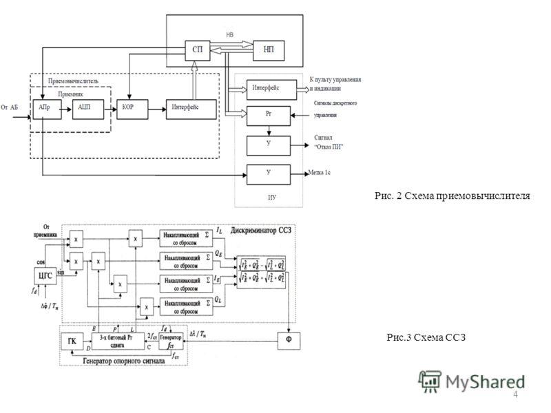 Рис. 2 Схема приемовычислителя Рис.3 Схема ССЗ 4
