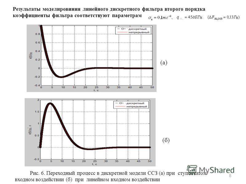 Рис. 6. Переходный процесс в дискретной модели ССЗ (а) при ступенчатом входном воздействии (б) при линейном входном воздействии 8 (а) (б) Результаты моделировиния линейного дискретного фильтра второго порядка коэффициенты фильтра соответствуют параме