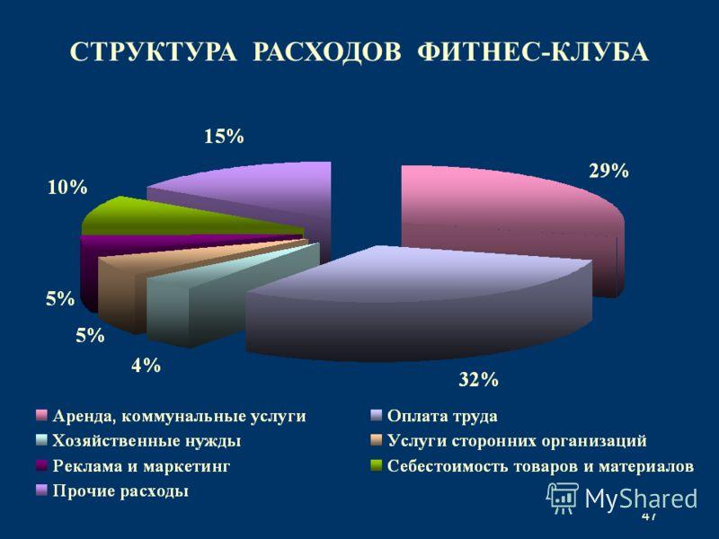 47 СТРУКТУРА РАСХОДОВ ФИТНЕС-КЛУБА