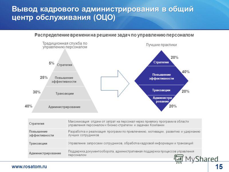 www.rosatom.ru 15 Вывод кадрового администрирования в общий центр обслуживания (ОЦО) 40% Традиционная служба по управлению персоналом Администрирование Транзакции Повышение эффективности Стратегия 30% 25% 5% Лучшие практики 20% Стратегия Администри р
