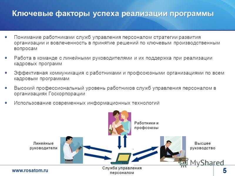 www.rosatom.ru 5 Ключевые факторы успеха реализации программы Понимание работниками служб управления персоналом стратегии развития организации и вовлеченность в принятие решений по ключевым производственным вопросам Работа в команде с линейными руков