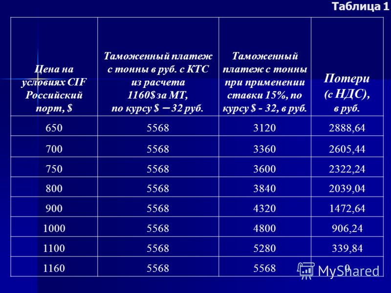 Цена на условиях CIF Российский порт, $ Таможенный платеж с тонны в руб. с КТС из расчета 1160$ за МТ, по курсу $ – 32 руб. Таможенный платеж с тонны при применении ставки 15%, по курсу $ - 32, в руб. Потери (с НДС), в руб. 650556831202888,64 7005568