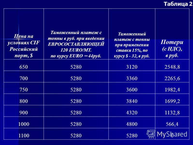 2 Цена на условиях CIF Российский порт, $ Таможенный платеж с тонны в руб. при введении ЕВРОСОСТАВЛЯЮЩЕЙ 120 EURO/МТ. по курсу EURO – 44руб. Таможенный платеж с тонны при применении ставки 15%, по курсу $ - 32, в руб. Потери (с НДС), в руб. 650528031