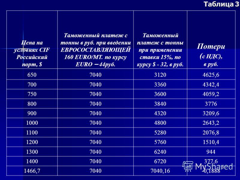 3 Таблица 3 Цена на условиях CIF Российский порт, $ Таможенный платеж с тонны в руб. при введении ЕВРОСОСТАВЛЯЮЩЕЙ 160 EURO/МТ. по курсу EURO – 44руб. Таможенный платеж с тонны при применении ставки 15%, по курсу $ - 32, в руб. Потери ( с НДС), в руб