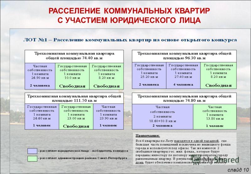 слайд 10 РАССЕЛЕНИЕ КОММУНАЛЬНЫХ КВАРТИР С УЧАСТИЕМ ЮРИДИЧЕСКОГО ЛИЦА