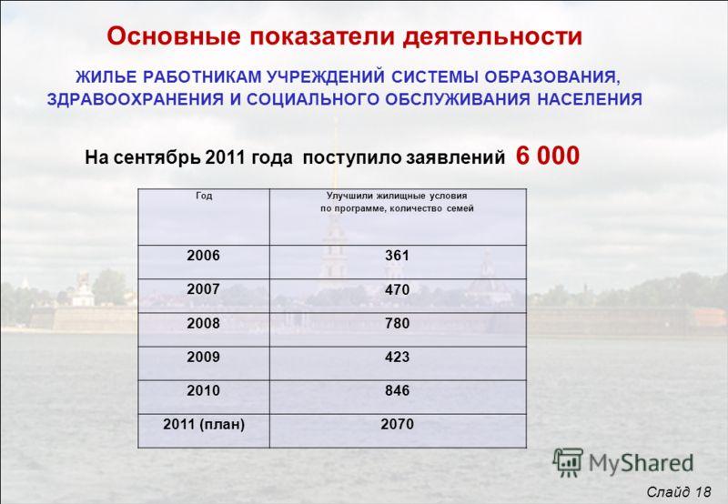 Основные показатели деятельности ЖИЛЬЕ РАБОТНИКАМ УЧРЕЖДЕНИЙ СИСТЕМЫ ОБРАЗОВАНИЯ, ЗДРАВООХРАНЕНИЯ И СОЦИАЛЬНОГО ОБСЛУЖИВАНИЯ НАСЕЛЕНИЯ На сентябрь 2011 года поступило заявлений 6 000 Слайд 18 Год Улучшили жилищные условия по программе, количество сем