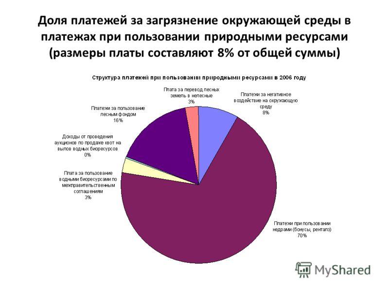 Доля платежей за загрязнение окружающей среды в платежах при пользовании природными ресурсами (размеры платы составляют 8% от общей суммы)