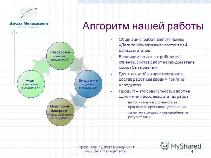 Презентация Дельта Менеджмент www.delta-management.ru 4 Алгоритм нашей работы Общий цикл работ, выполняемых «Дельта Менеджмент» состоит из 4 больших этапов В зависимости от потребностей клиента, состав работ на каждом этапе может быть разным Для того