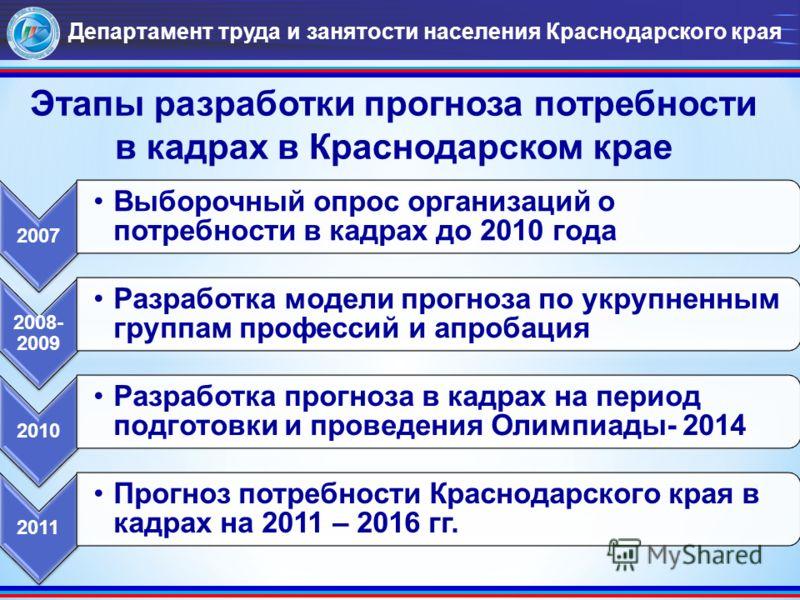 Департамент труда и занятости населения Краснодарского края Этапы разработки прогноза потребности в кадрах в Краснодарском крае 2007 Выборочный опрос организаций о потребности в кадрах до 2010 года 2008- 2009 Разработка модели прогноза по укрупненным