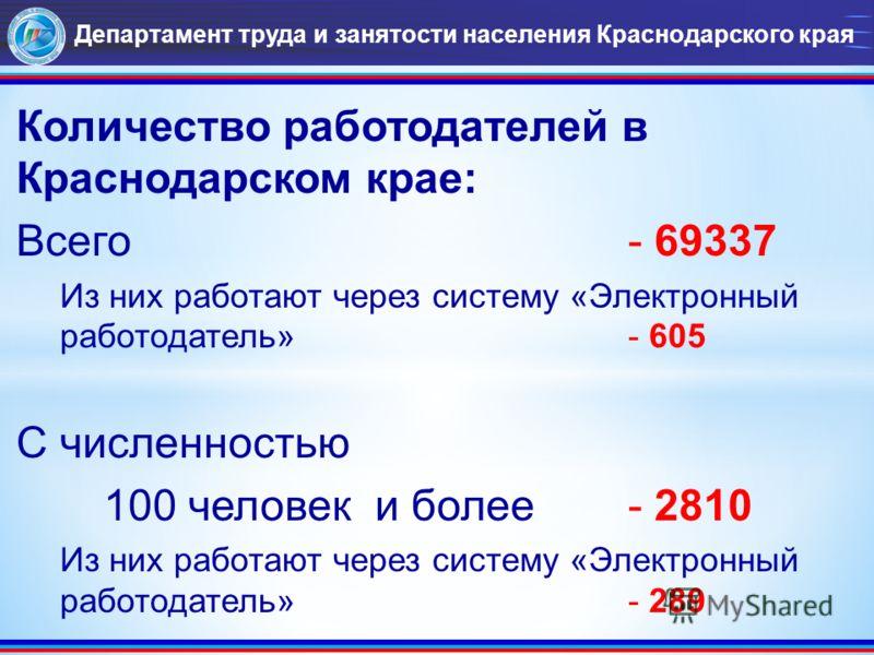 Департамент труда и занятости населения Краснодарского края Количество работодателей в Краснодарском крае: Всего - 69337 Из них работают через систему «Электронный работодатель» - 605 С численностью 100 человек и более - 2810 Из них работают через си